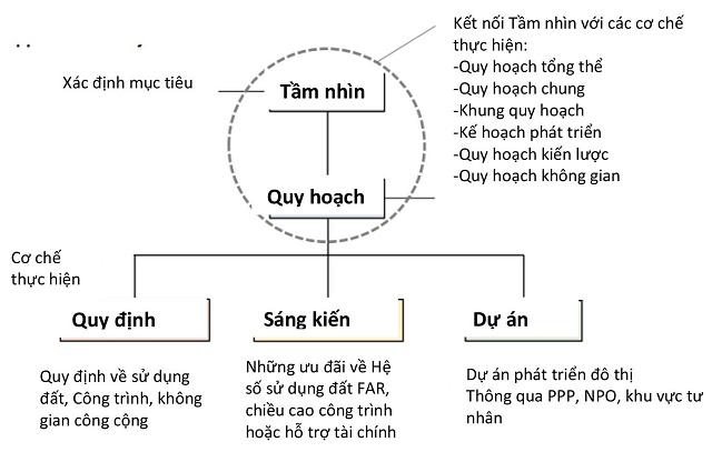 do-thi-thong-minh-bat-dau-tu-tam-nhin-thong-minh-5